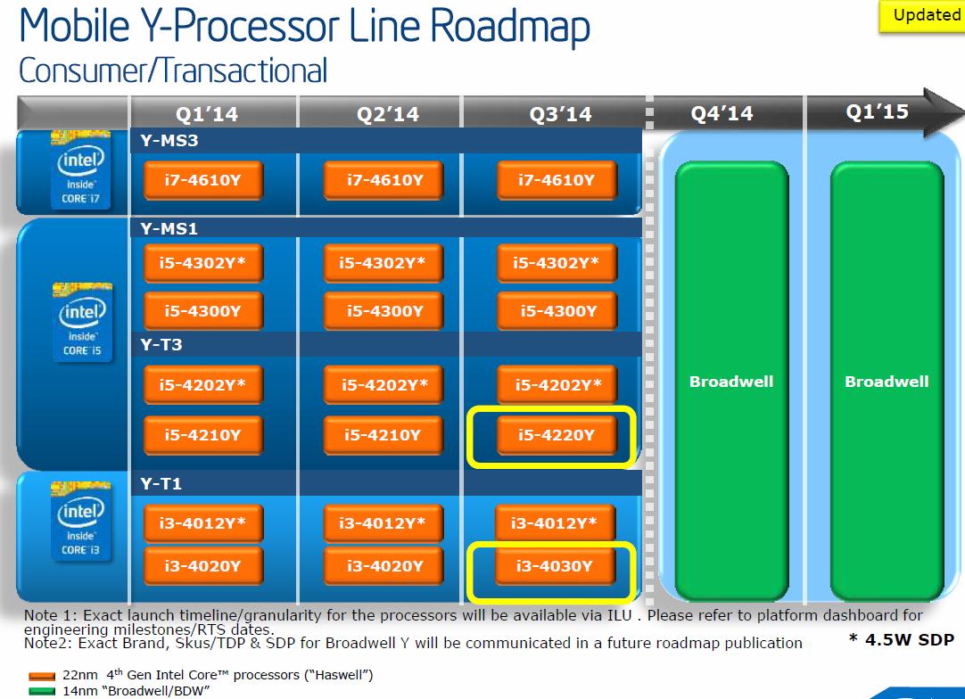 """Unbestätigte Intel-Roadmap zeigt """"Broadwell"""" ab Q4/2014"""
