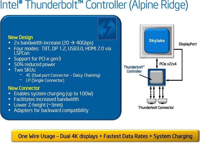 "Intel Thunderbolt ""Alpine Ridge"" mit 40 Gbps"