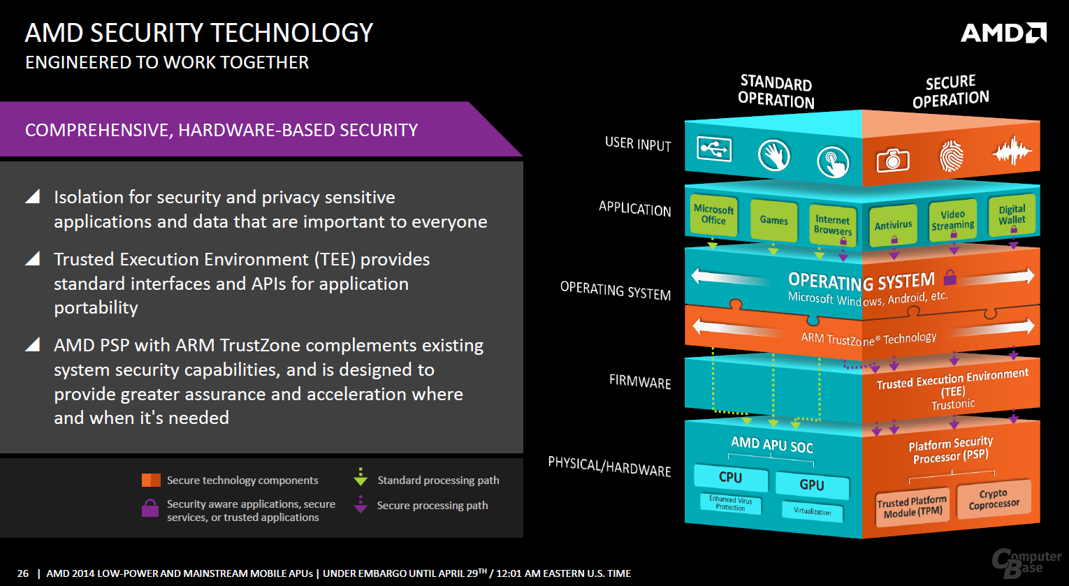AMD Security Technology