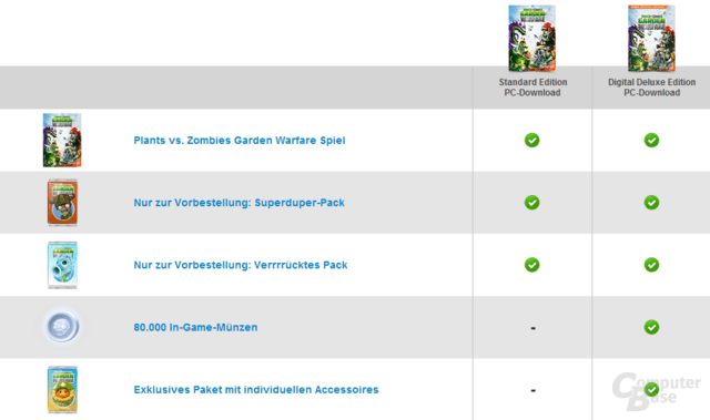 Plants vs. Zombies Garden Warfare: Standard- und Deluxe-Edition