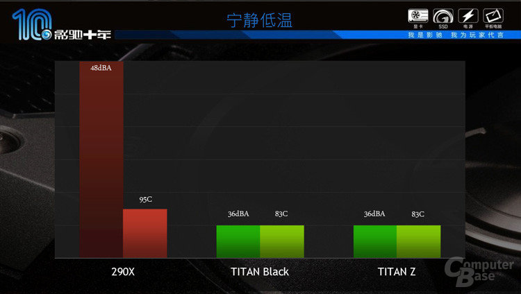 Galaxy-Präsenation zur GeForce GTX Titan Z