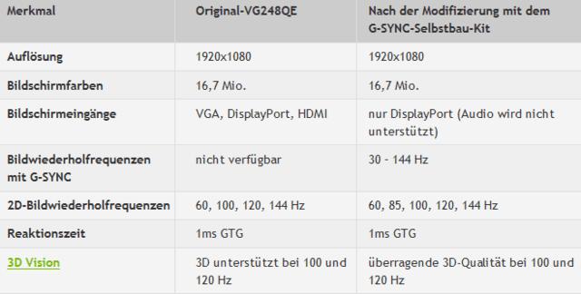 Angaben zu 3D Vision bei Monitor mit und ohne G-Sync