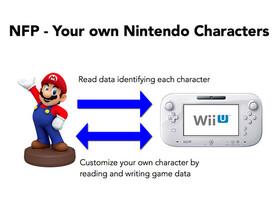Nintendos Figurine Platform