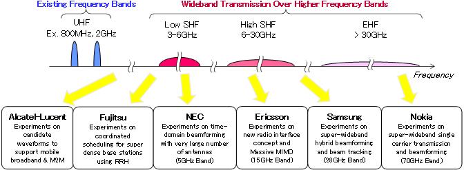 Details der geplanten 5G-Experimente