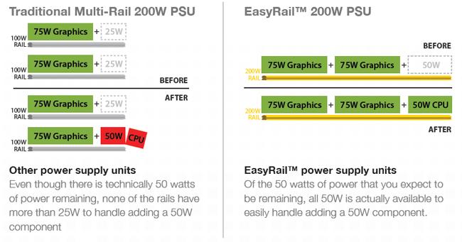 XFX Easy Rail Marketing