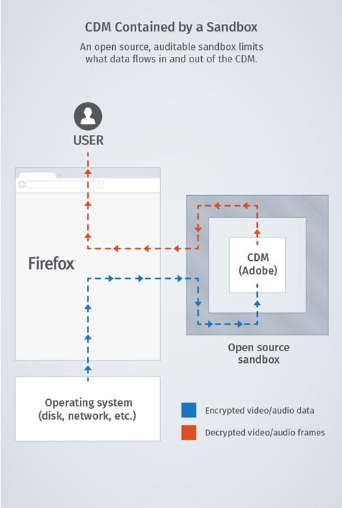 Mozillas DRM-Integration