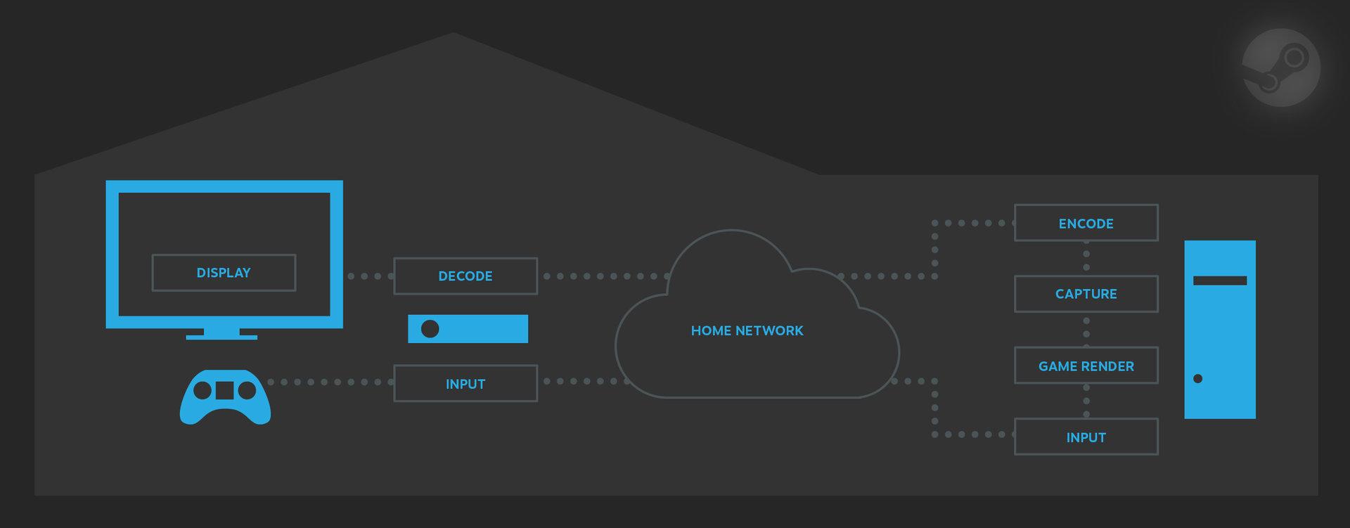 Steam In-Home Streaming im Schema