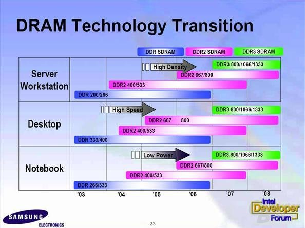 Samsung Memory Roadmap
