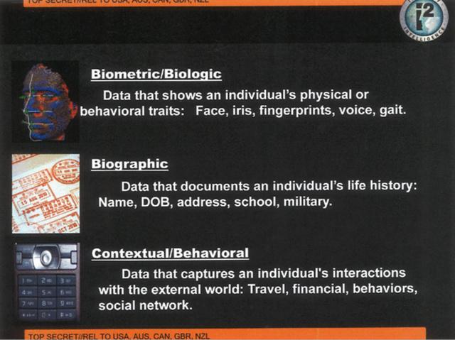 Digitale Identifikation: Biographische und biometrische Daten