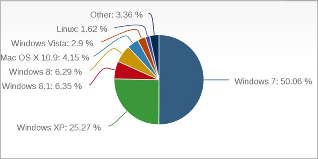 Verteilung der Marktanteile