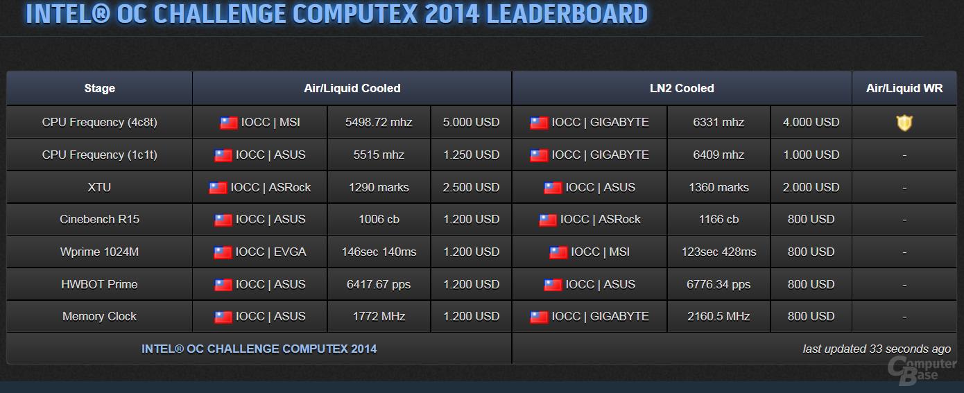 Aktuelle Ergebnisse der Intel OC Challenge