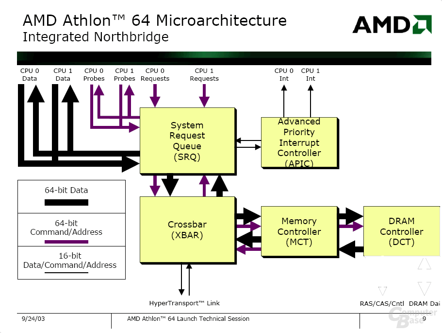 Athlon 64 mit Dual Core