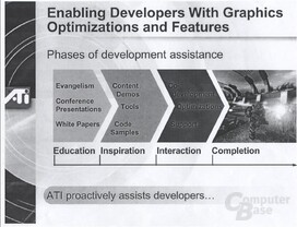 ATi Developer Assistance