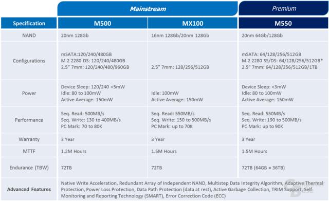 MX100 als Nachfolger der M500 im Mainstream-Bereich