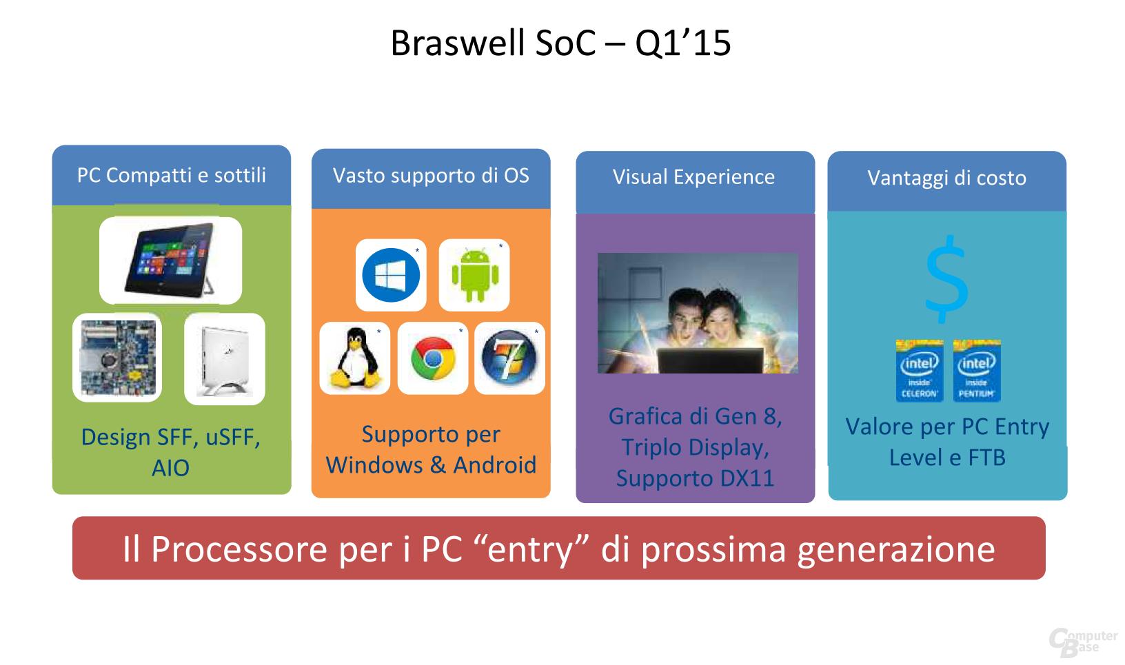 Braswell SoC ab Q1 2015