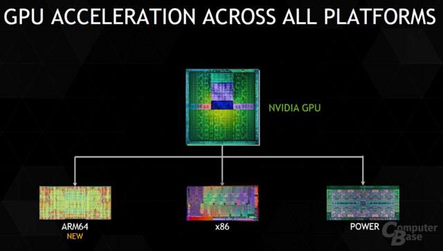 Nvidias Profi-Lösungen für alle Plattformen
