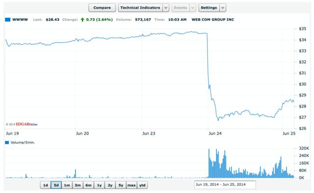 Der Kurs der Aktie von Web.com brach nach der Ankündigung um 20 Prozent ein