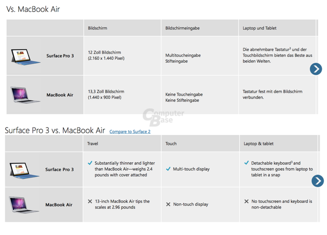Surface Pro 3 gegen MacBook Air in Deutschland (oben) und den USA