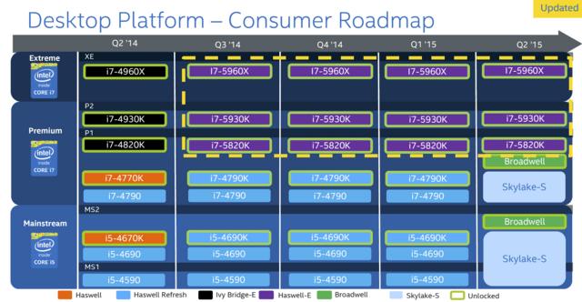 Desktop-Prozessor-Roadmap von Intel