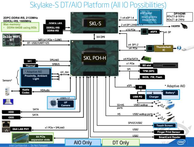 """Skylake""-Plattform-Blockdiagramm"