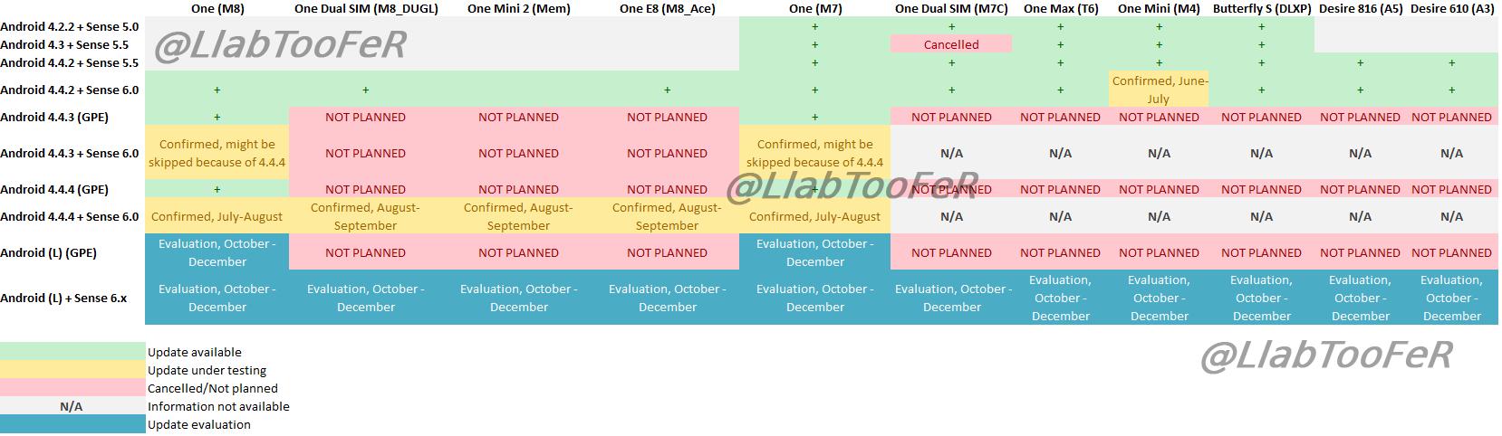 Android-Roadmap aktueller HTC-Smartphones
