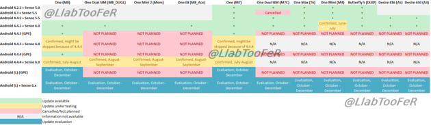 Android-Roadmap aktueller HTC-Smartphones