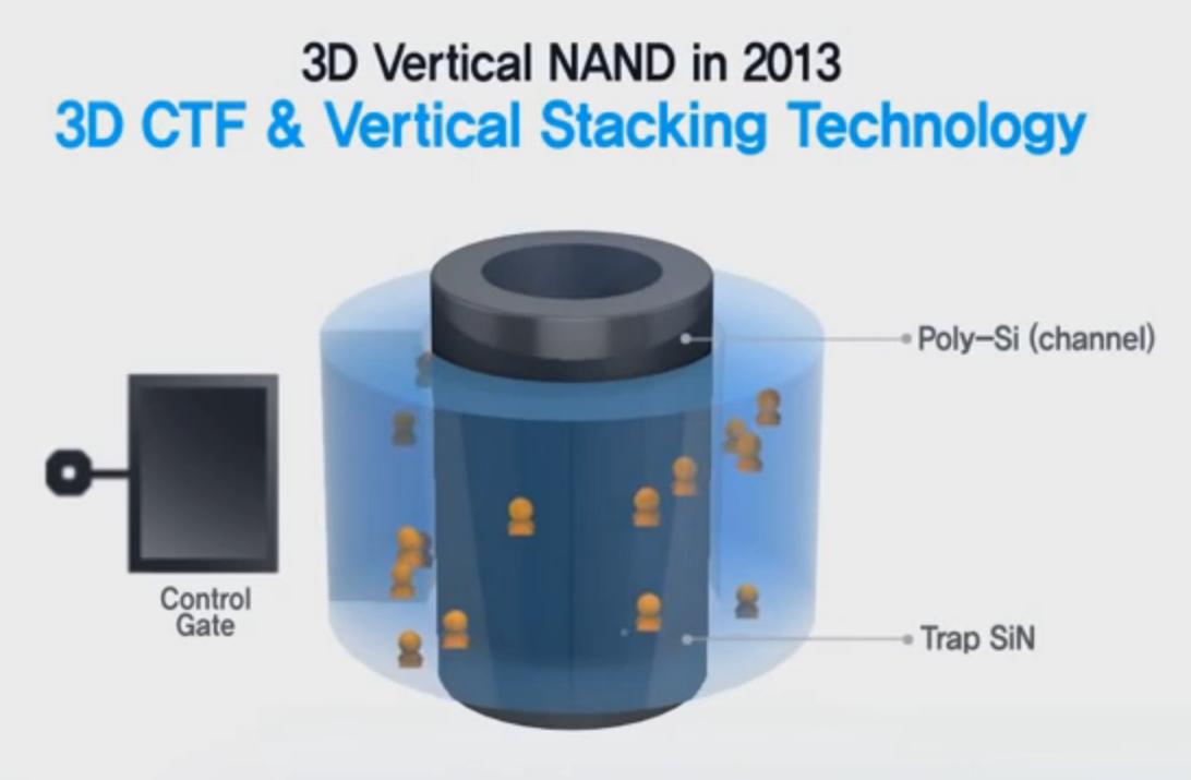 Samsung 3D V-NAND
