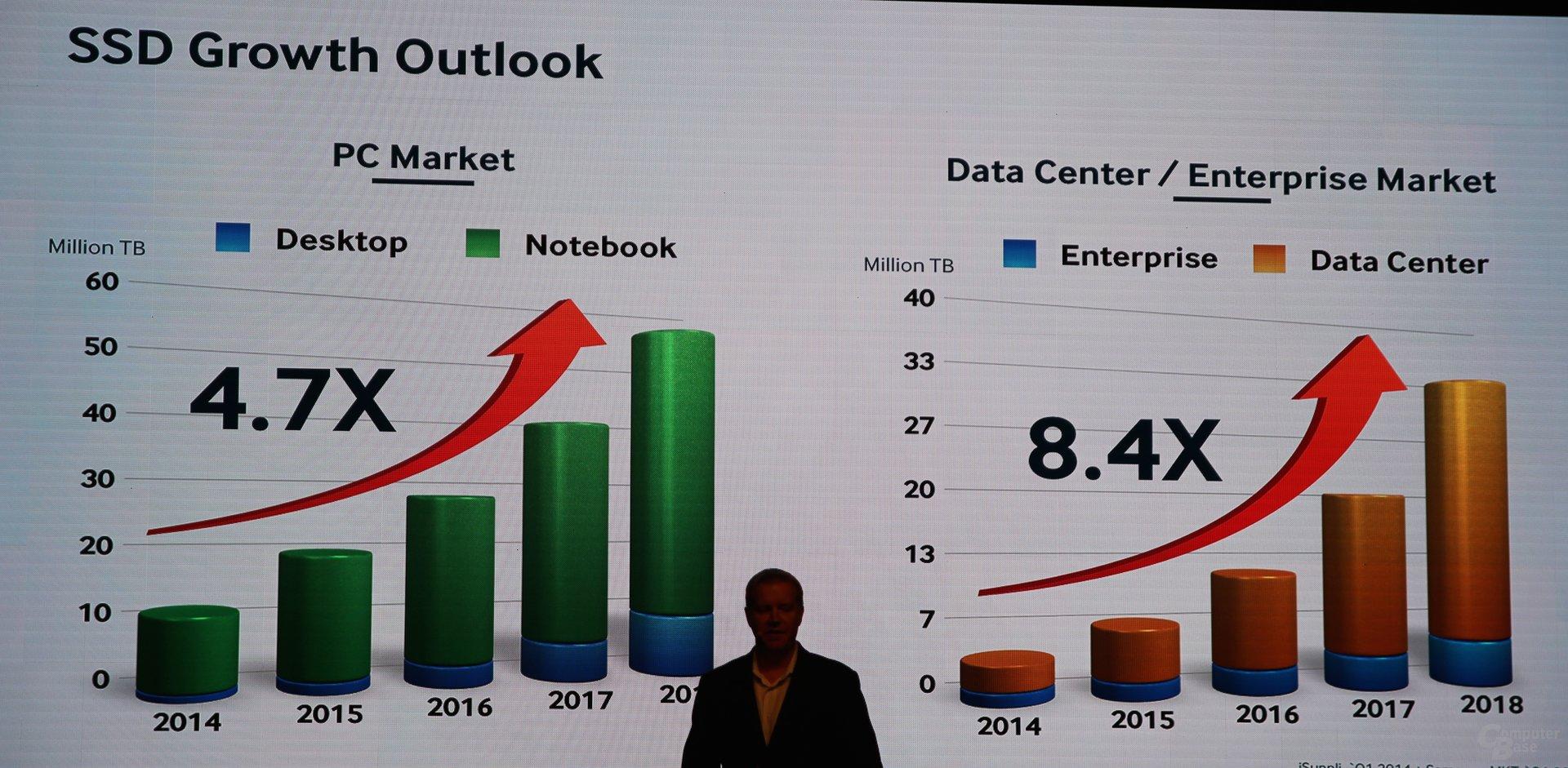 Wachstum bei SSDs