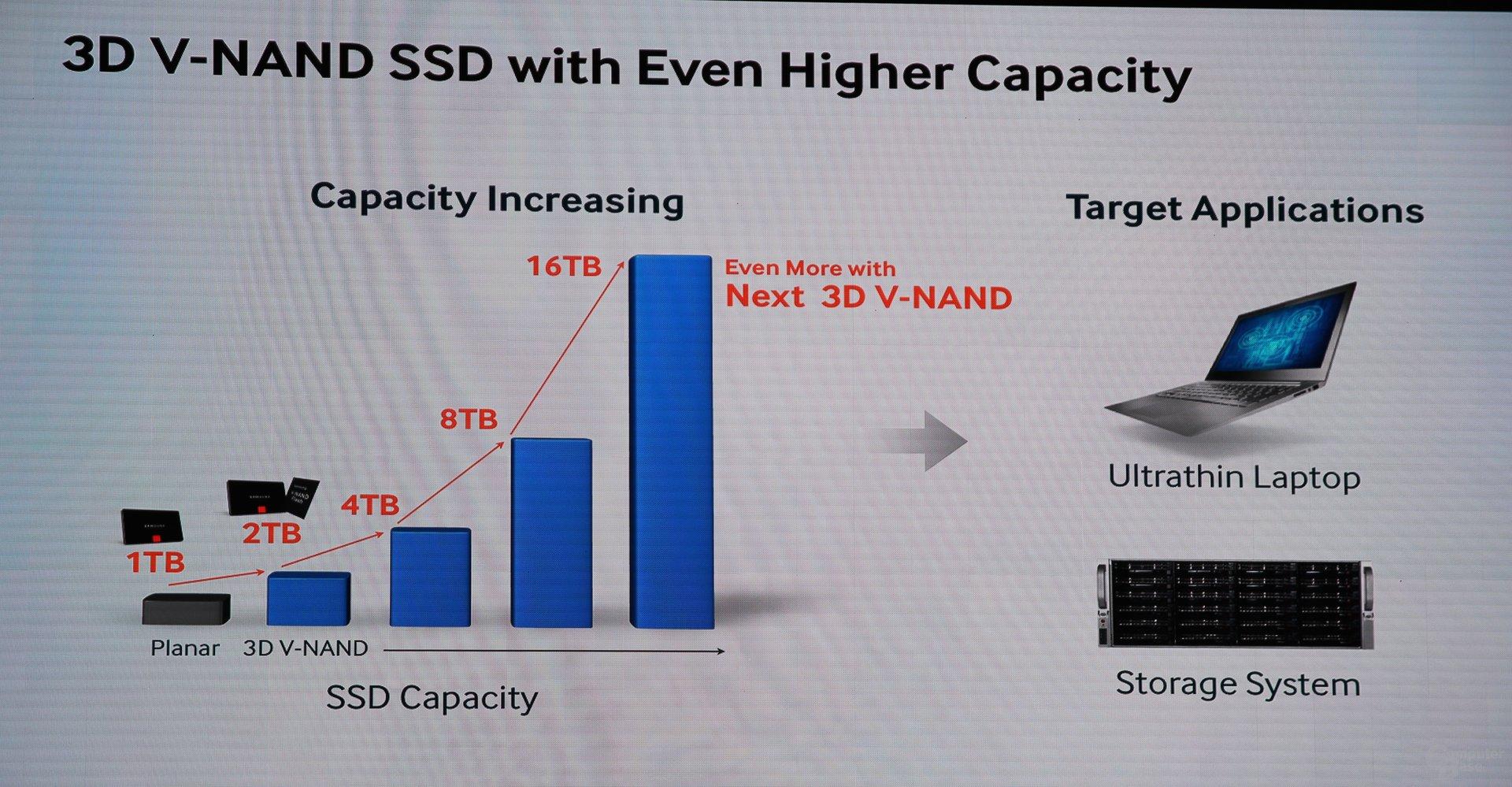 16-TByte-SSDs auf den Zeitplänen