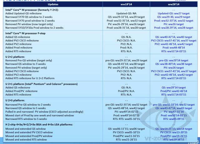 """Zeitplan für Intels """"Broadwell""""-Prozessoren"""