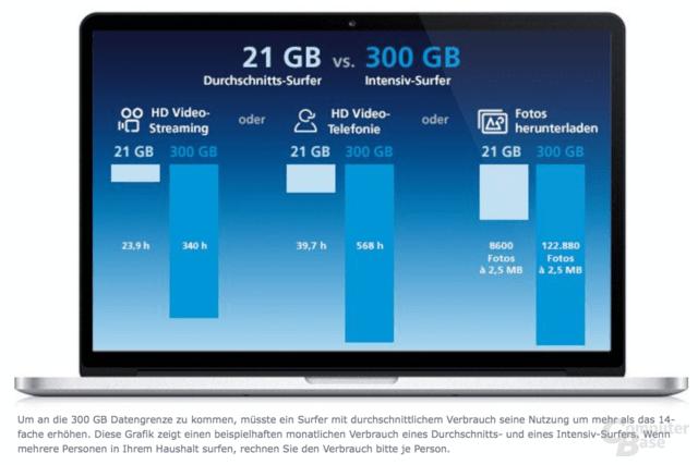 """300 GB pro Monat können laut O2 nicht """"fair"""" erreicht werden"""