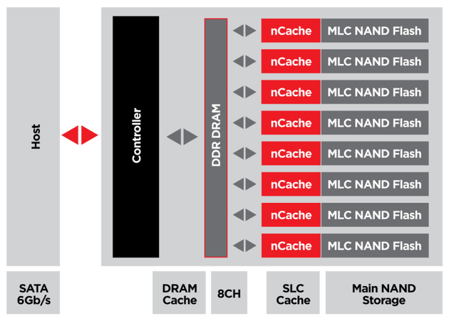 Funktionsweise des nCache im Schema