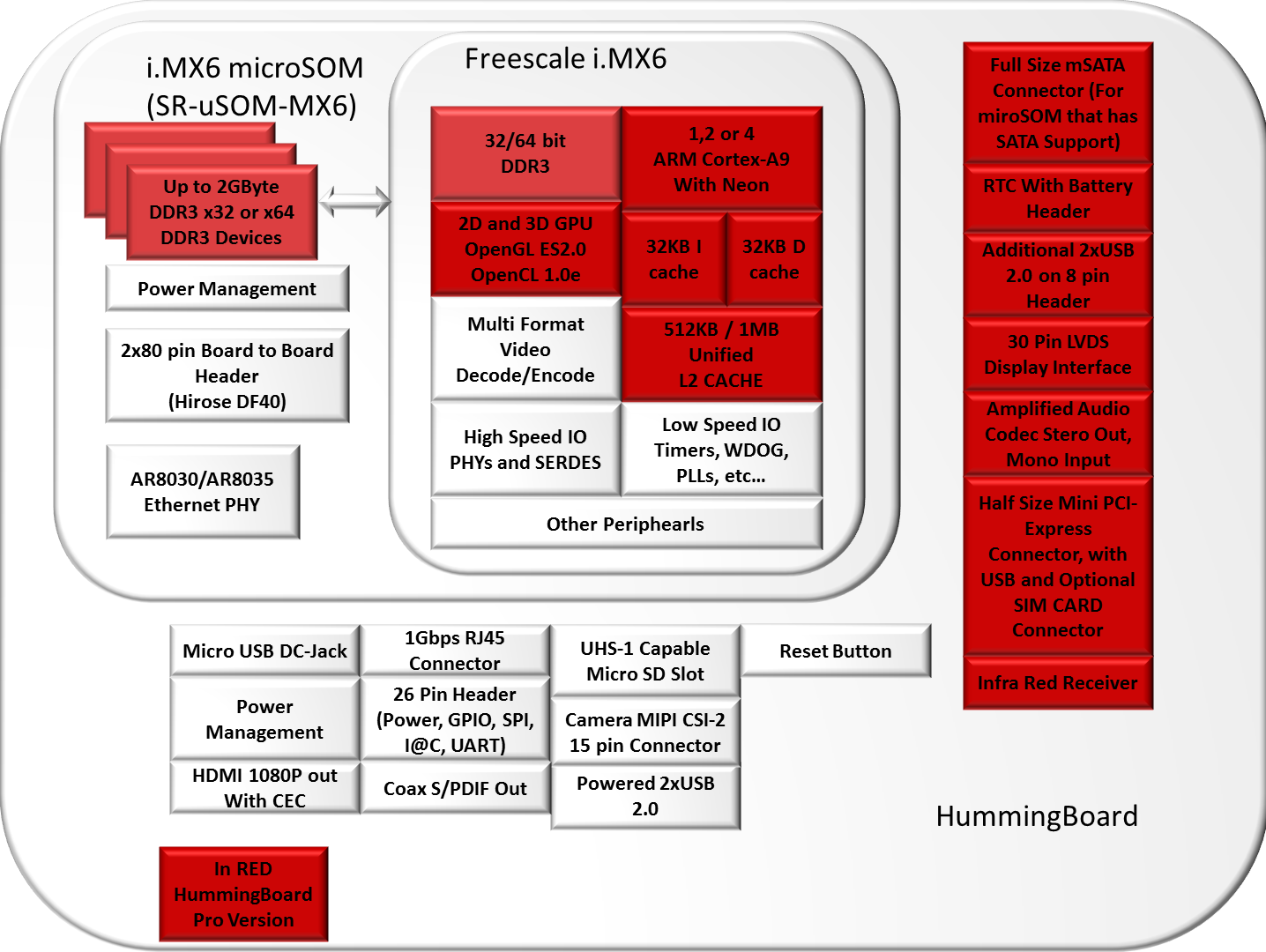 HummingBoard-BlockDiagram