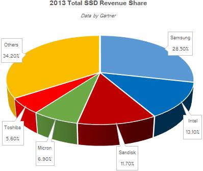Globaler Umsatz mit SSDs 2013