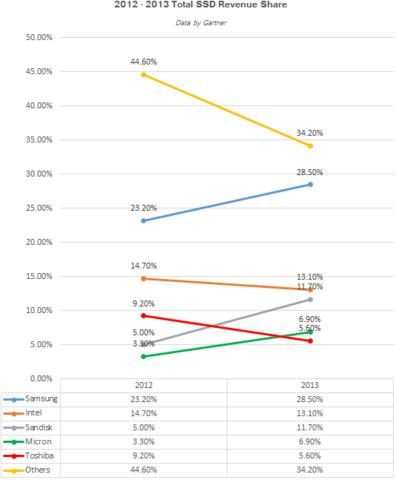 Marktanteilentwicklung 2012-2013