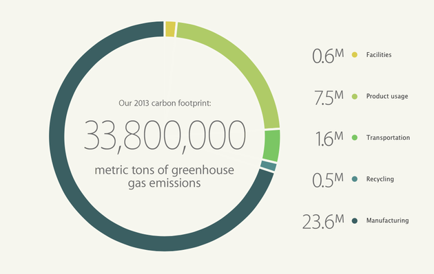 "Apples ""Carbon Footprint"" im Jahr 2013"