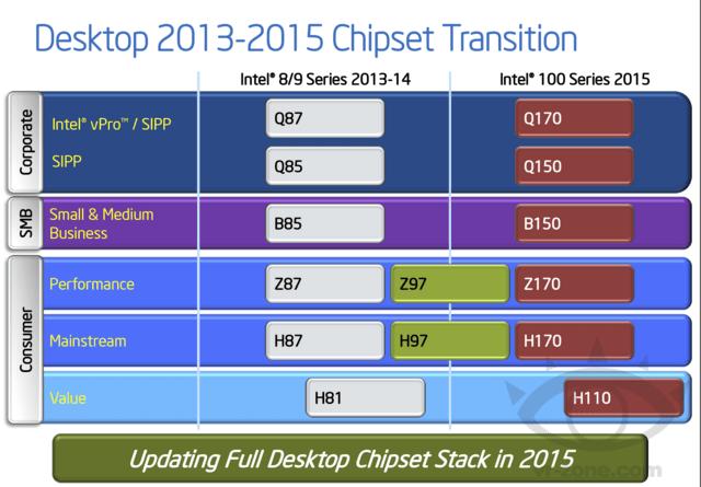 Alle aktuellen Chipsätze werden abgelöst