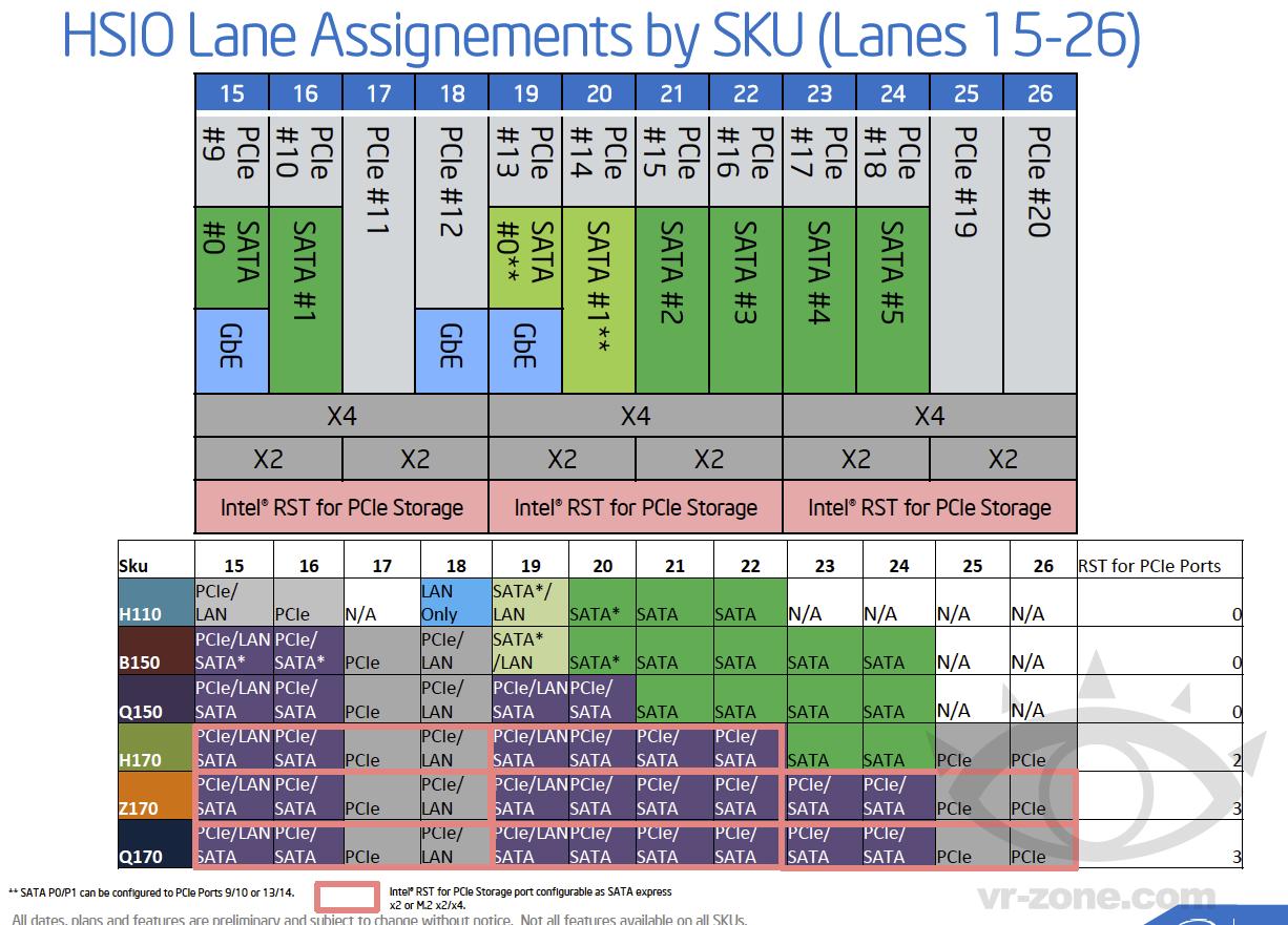 Konfiguration der PCI-Express-Lanes