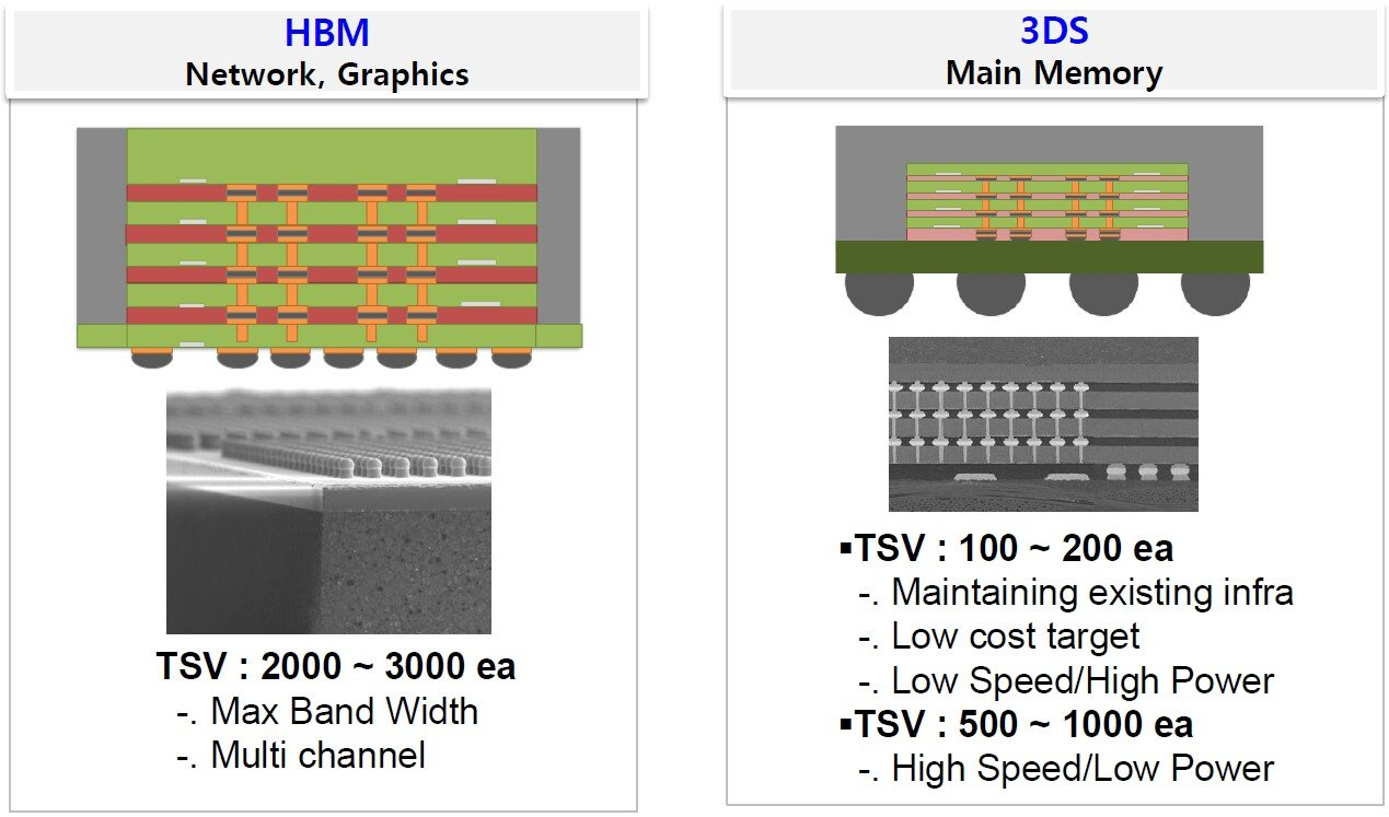 Schema des High Bandwidth Memory