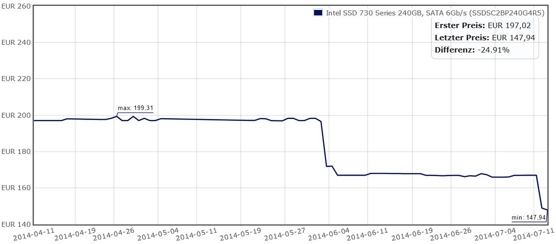 Preisetwicklung Intel SSD 730 (240 GB)