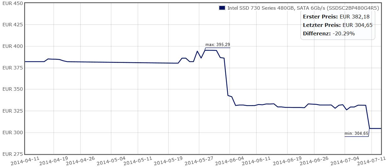 Preisetwicklung Intel SSD 730 (480 GB)