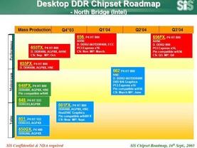 SiS Chipsätze für den Intel
