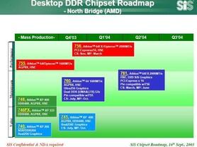 SiS Chipsätze für den AMD