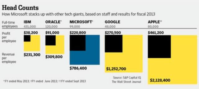 Umsatz und Gewinn pro Mitarbeiter im Jahr 2013