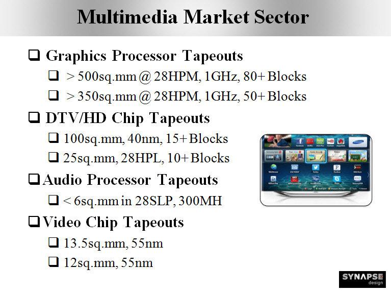 Präsentation von Synapse Design wirbt mit Tapeout zweier 28-nm-HMP-GPUs