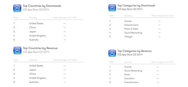 App Store sortiert nach Ländern und beliebtesten Kategorien