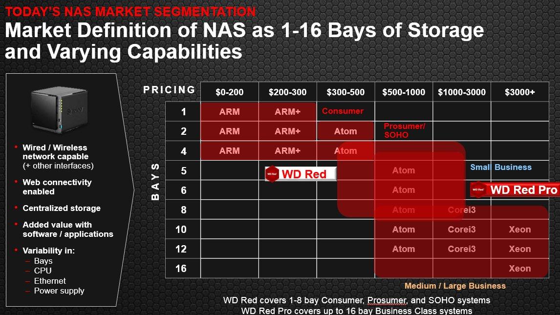 Neue WD Red (Pro) für NAS-Systeme