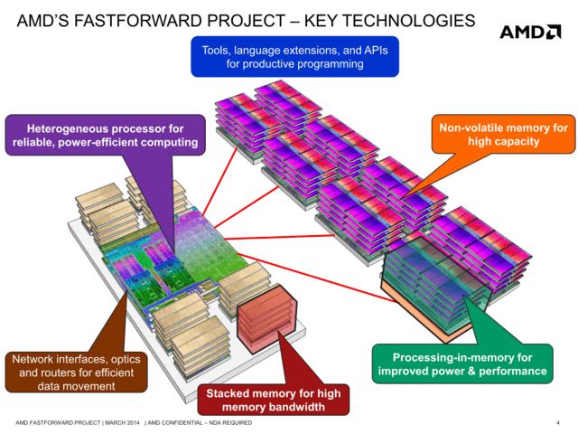 AMDs Fastforward Project