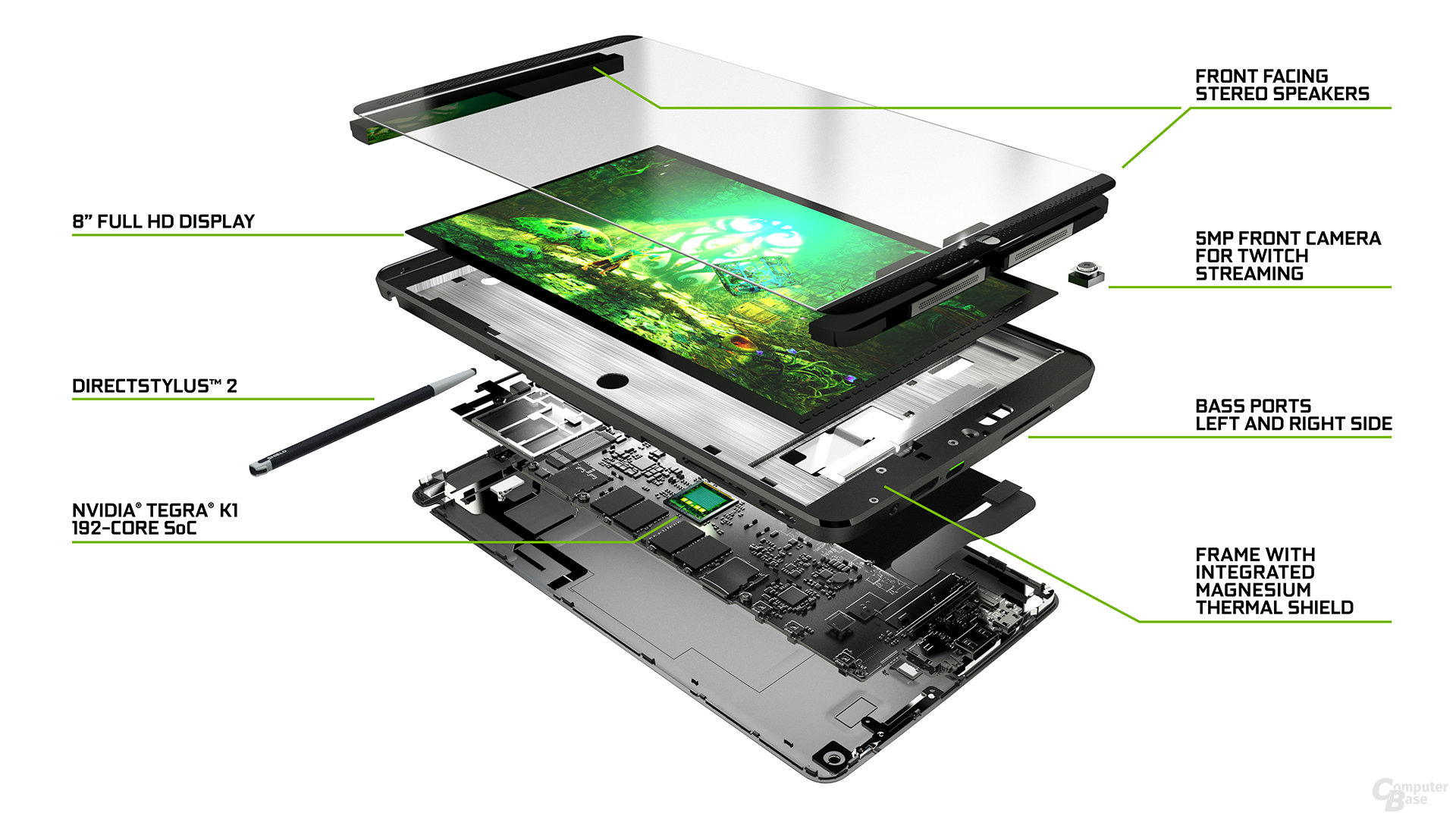 """Nvidia Shield Tablet - Die """"Schichten"""""""