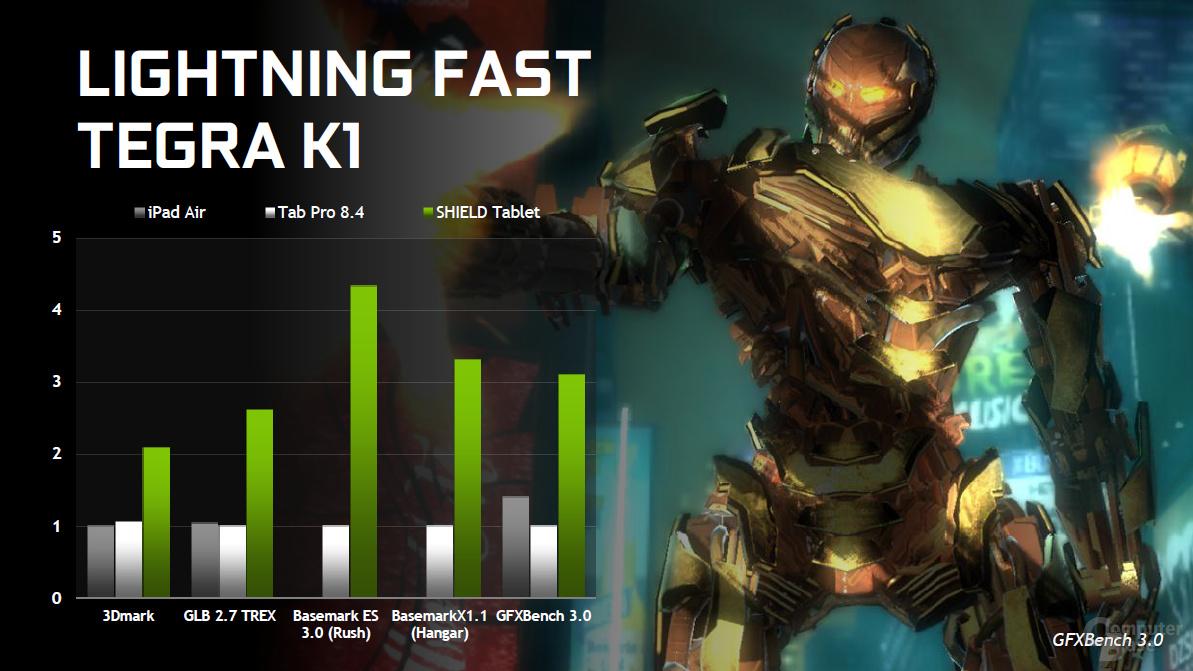 Nvidia Tegra K1 - Benchmarks